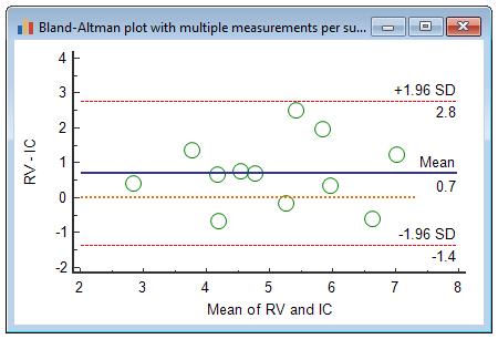 布兰特-奥特曼图,每个受试者进行多次测量-真实值恒定