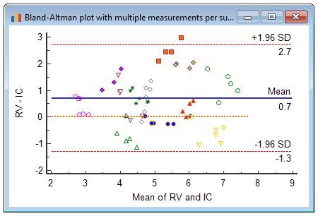 布兰特-奥特曼图,每个受试者进行多次测量-真实值有所不同