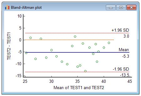 Bland-Altman图示例显示了绝对系统误差