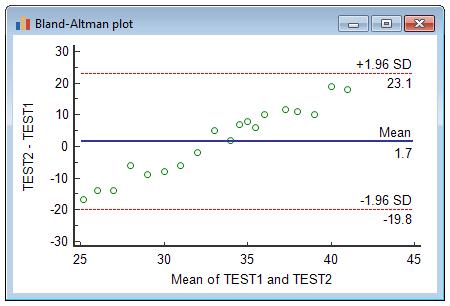 显示比例误差的Bland-Altman图示例