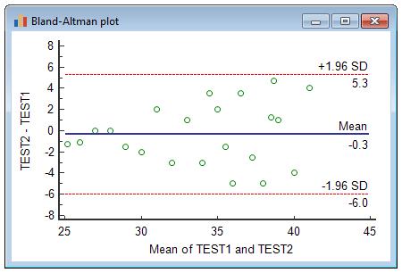 布兰德-奥尔特曼图解示例,其中至少一种方法在很大程度上取决于测量的幅度