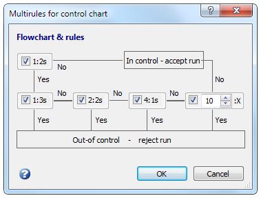 控制图-选择规则