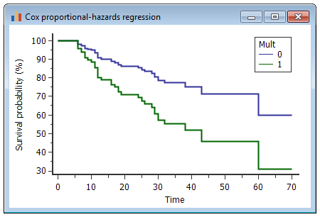 Cox回归-生存曲线