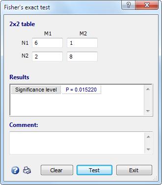Fisher对2x2桌子的精确测试