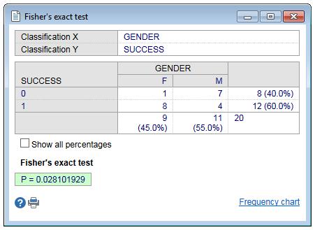Fisher测试-2x2表格