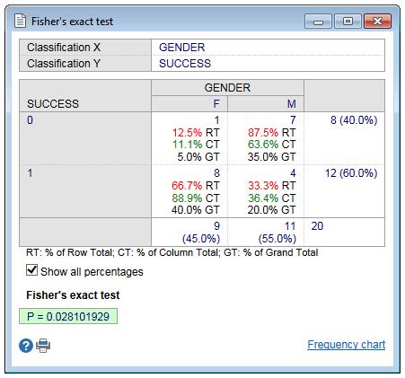 Fisher测试-显示所有百分比