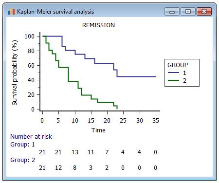 Kaplan Meier生存曲线,风险表中有数字