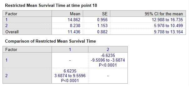 Kaplan Meier-受限制的平均生存时间