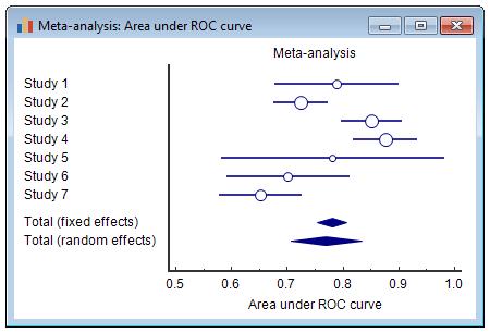 荟萃分析:ROC曲线下的面积-森林图