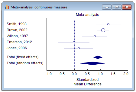 荟萃分析:连续测量-森林图