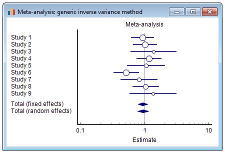 荟萃分析(通用逆方差法)森林图