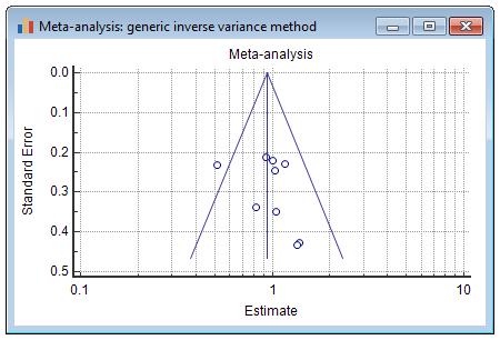 荟萃分析(通用逆方差法)漏斗图