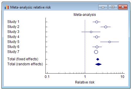 荟萃分析:相对风险-森林图