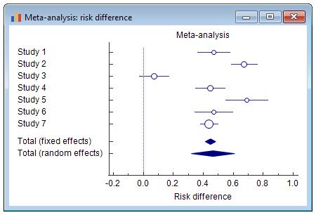 荟萃分析:风险差异-森林图