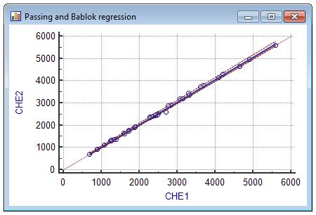 Passing-Bablok回归-方法比较-散点图