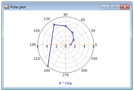 极坐标图,逆时针旋转,角度原点为东。