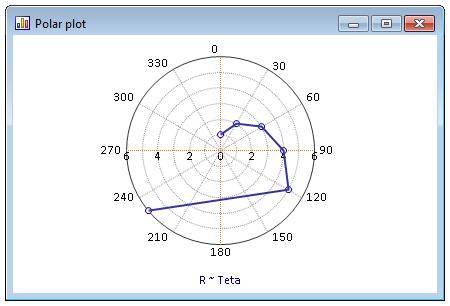 极坐标图,顺时针旋转,角度原点为北。