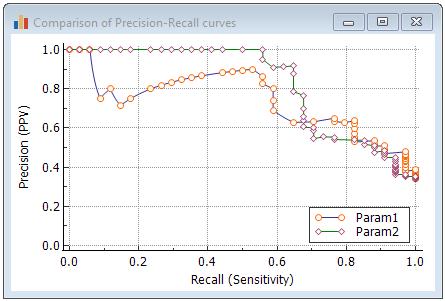 精确调用曲线图的比较