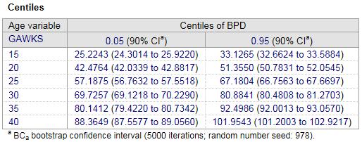 如何计算年龄相关参考区间的置信区间