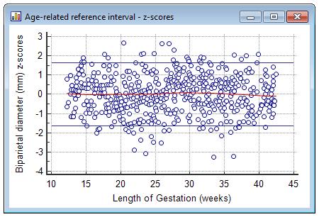 与年龄相关的参考间隔-z得分