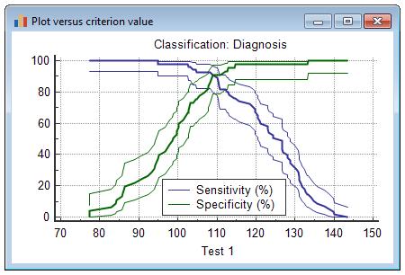 敏感性和特异性与标准值的关系图