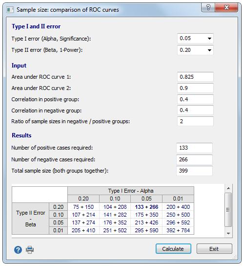 用于比较两个ROC曲线的样本量计算。