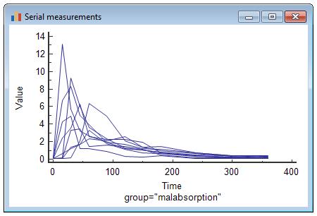串行测量统计图