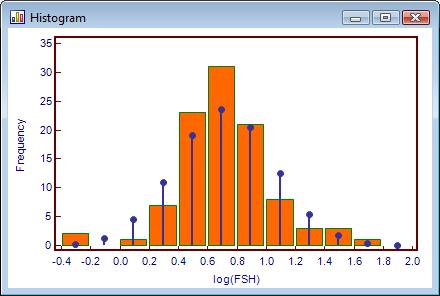 Log转换后具有正偏度的数据。